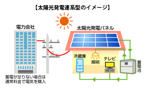 太陽 光 発電 蓄電池